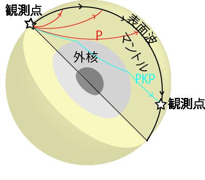 地球を伝播する地震波のイメージ。