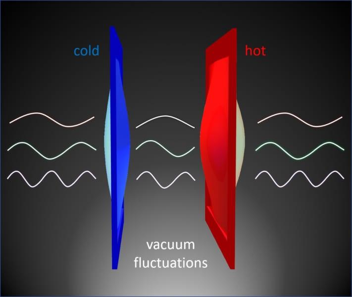 「量子のゆらぎ」によって真空中でも熱が伝わると判明