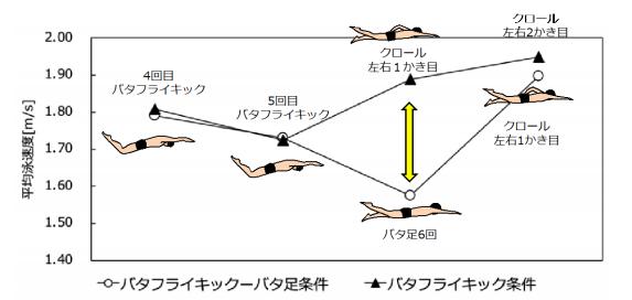 クロールを泳ぎ出す前の「バタ足」が減速の原因に 研究で実証(日本 ...