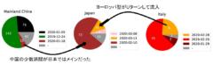 新型コロナの「遺伝指紋」を作成した結果、日本にヨーロッパ型が侵入したことが判明の画像 3/6