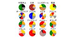 新型コロナの「遺伝指紋」を作成した結果、日本にヨーロッパ型が侵入したことが判明の画像 1/6