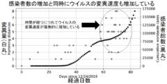 新型コロナの「遺伝指紋」を作成した結果、日本にヨーロッパ型が侵入したことが判明の画像 6/6