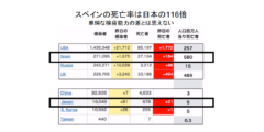 日本人は新型コロナウイルスに対して免疫を持っている可能性 低い死亡率の原因?の画像 1/6