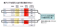 日本人は新型コロナウイルスに対して免疫を持っている可能性 低い死亡率の原因?の画像 6/6