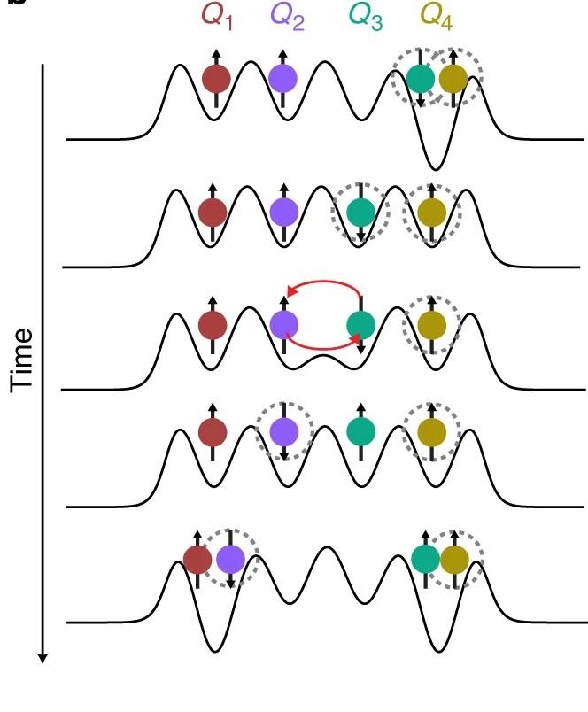光子に続き、電子の量子テレポーテーションに成功の画像 4/4