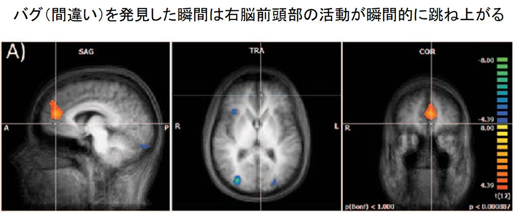 """プログラマーの脳は作業中に""""誰かの声""""を聞いていると判明! 数学力より音声理解力が重要の画像 3/3"""