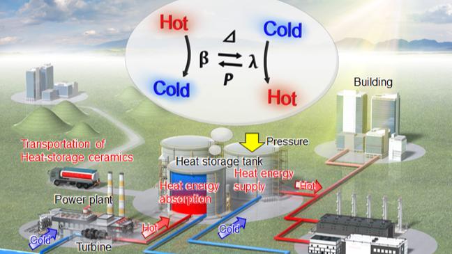 お湯の熱エネルギーを約一年間保存できるセラミックが発見される。 水を温める手間がなくなるかも!?