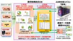 富岳だけじゃない! 農研のスパコン「紫峰」もスゴイの画像 3/3