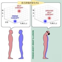 友人と「体を入れ替える」実験により、自己の性格が友人に似てくると判明。うつ病治療に応用できるかもの画像 3/4