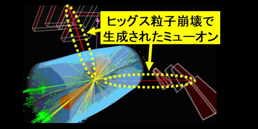 質量を与える素粒子「ヒッグス粒子」の崩壊により、電荷を持つ「ミューオン」の生成を初観測!