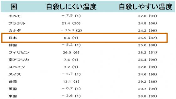 日本人は25.5℃で自殺しやすくなる?暑さが人を自殺に駆り立てるという研究