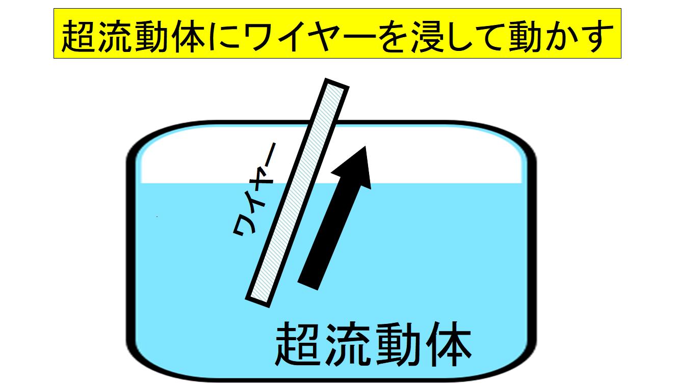 超流動体の摩擦抵抗を調べる