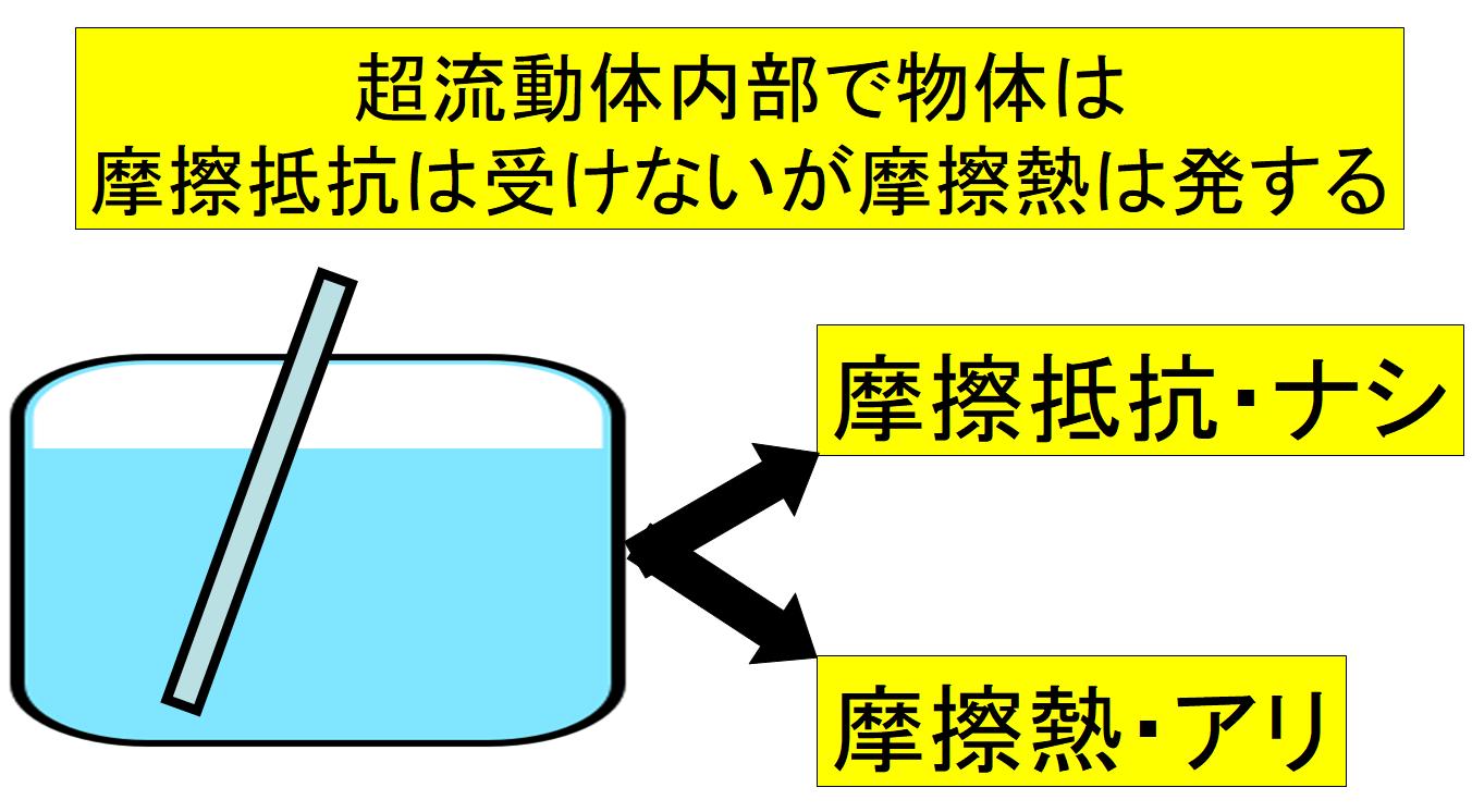 超流動体内部では摩擦抵抗はないのに摩擦熱はだけは生じる
