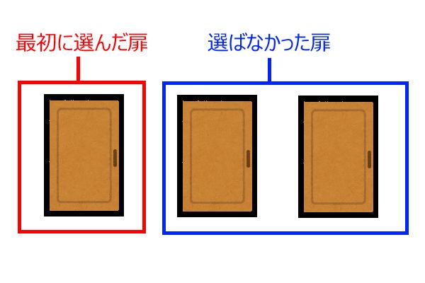 モンティ・ホール問題の3つの扉 最初の選択