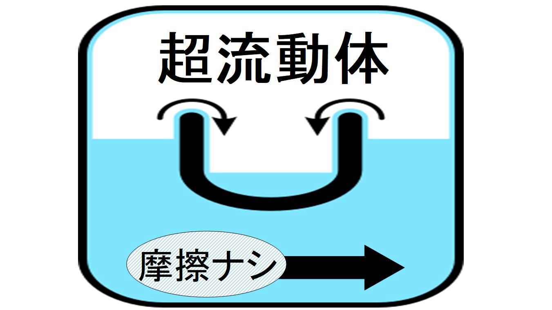 超流動体ヘリウム3の内部では物体は摩擦抵抗を受けずに動ける