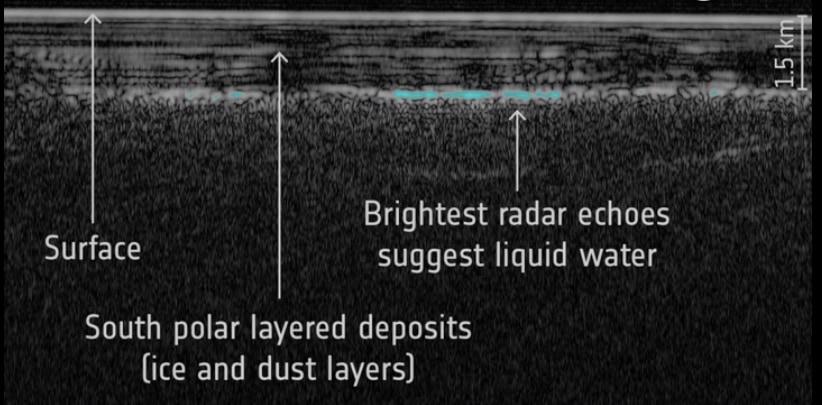 2018年に報告されたマーズ・エクスプレスの氷底湖の証拠となるレーダー画像。
