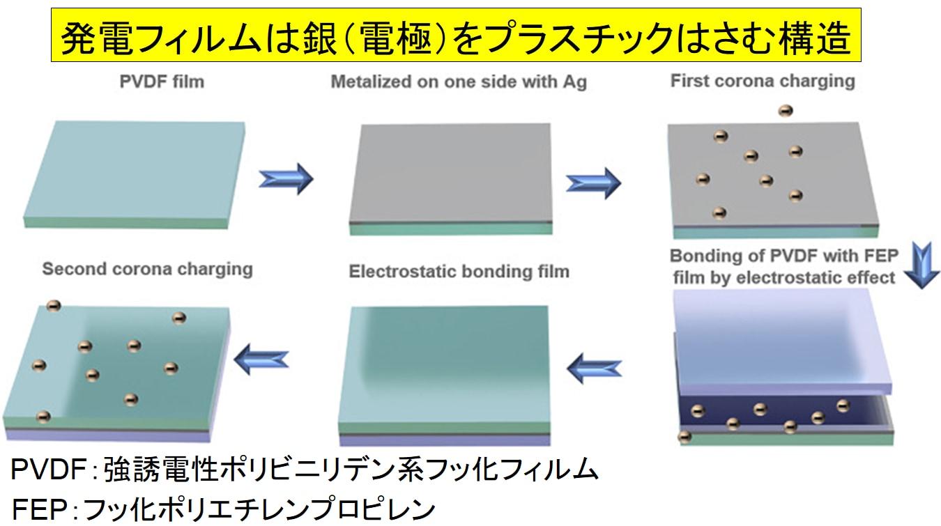 そよ風発電フィルムはプラスチックと銀でできており安価に製造できる