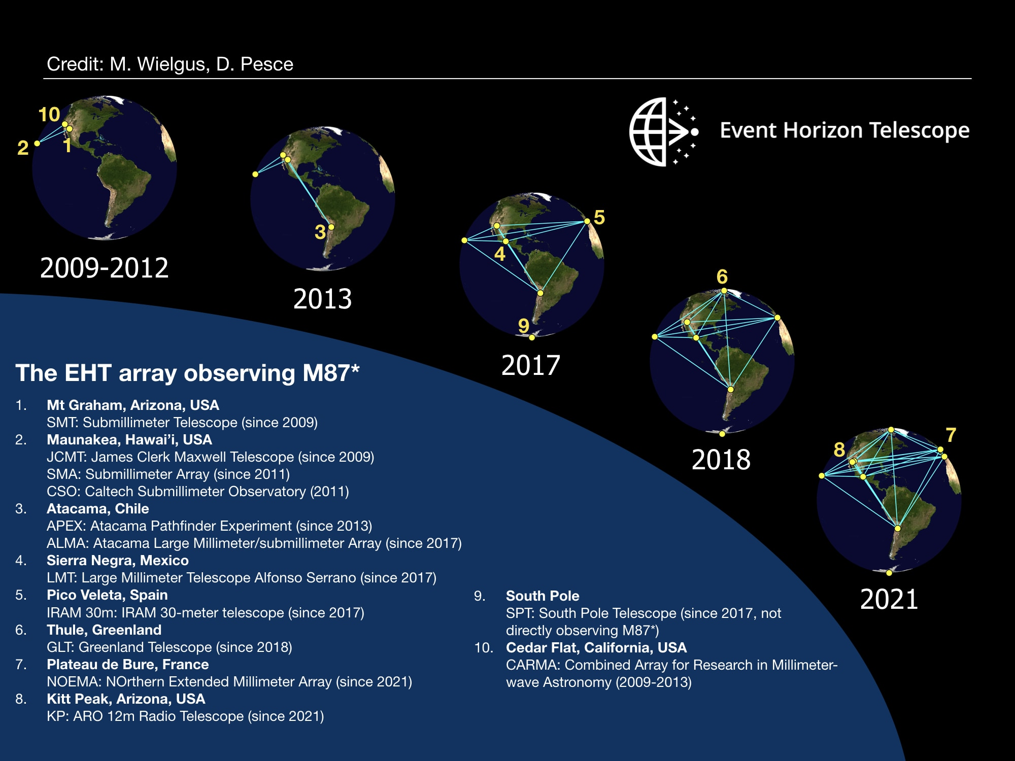 EHTに参加する世界の天文台の変化。