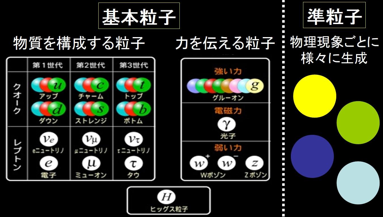 基本粒子と準粒子