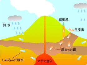 火山の仕組み