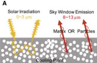 炭酸カルシウム物質がエネルギーを放散する