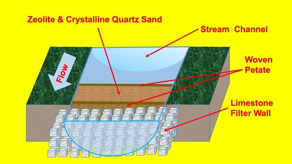 古代ティカルの浄水システムの想像図。