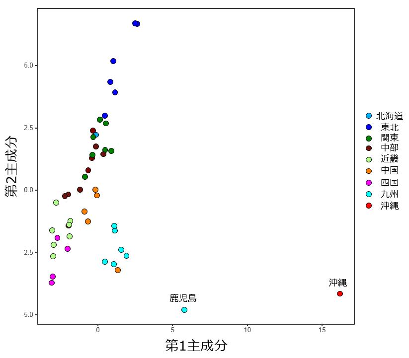 主成分分析の結果