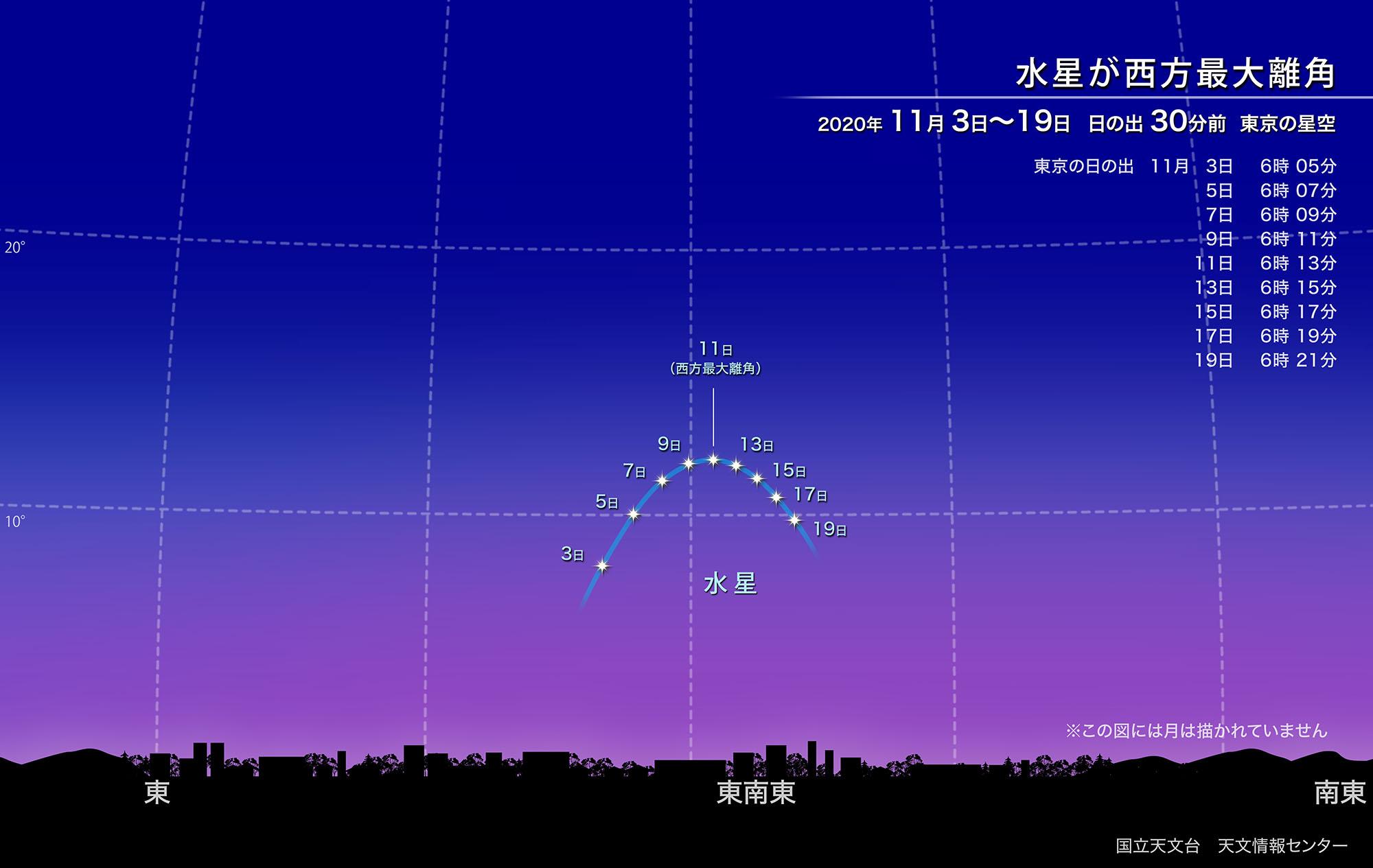 星のソムリエ®が選ぶ、今月の星の見どころベスト3【2020年11月】の画像 3/10