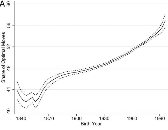 「最適な手」を出す出生年代のグラフ