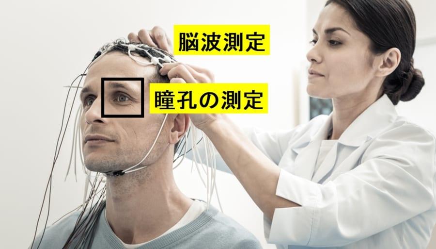 注意力を瞳孔の大きさと脳波で測定する標準化された手順が存在する