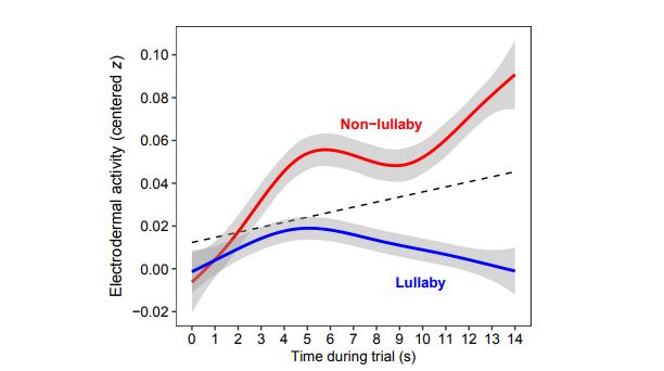 皮膚電気活動を示すデータ。青が子守唄を聞かせた場合。灰色は信頼帯。値が下がっているとリラックス状態を意味する。