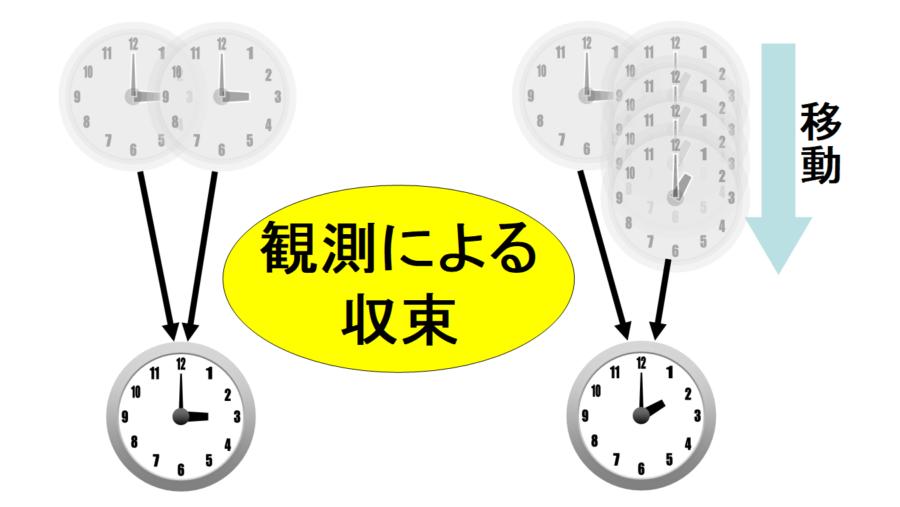 原子時計を加速させることで、現実世界の時間の遅れを観測することに成功