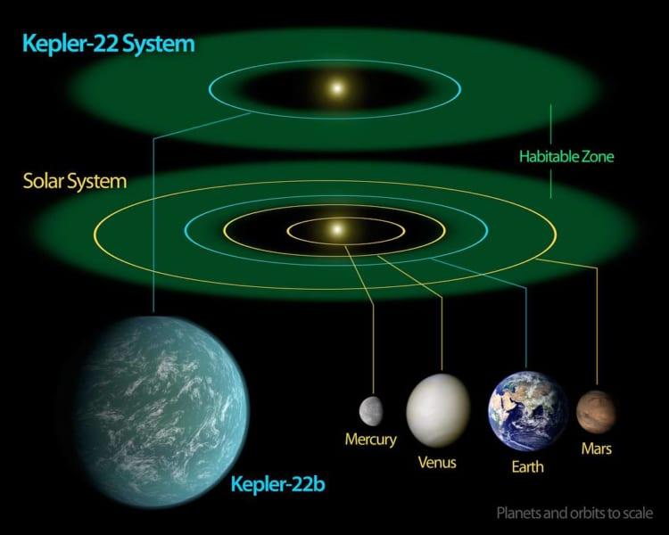 Kepler-22星系と太陽系のハピタブルゾーンの比較。