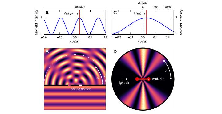 水素分子内の電子に光子が連続でぶつかり生成した電子波の干渉縞から時間を測定した。