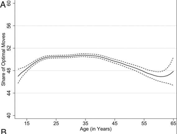 「最適な手」を出した年齢グラフ