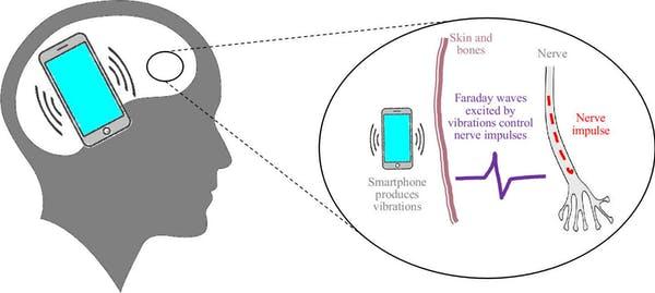 スマートフォンによって発生させた振動が、私たちの思考をコントロールするという未来