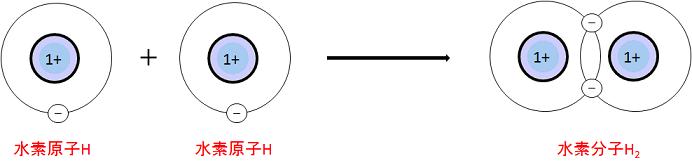 水素分子では2つの電子を共有している。実際の電子は確率の雲となって電子殻に収まっている。