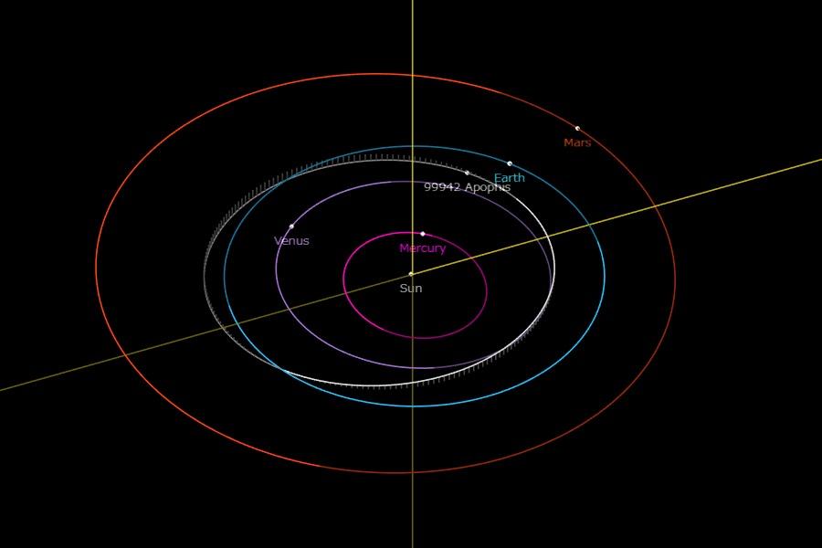 白のラインで示されているものが小惑星アポフィスの軌道。青のラインは地球軌道。