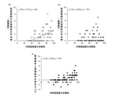 内受容感覚の正確性と表情模倣の生起頻度の関連(※正方形は男性のデータ、円形は女性のデータを示す)