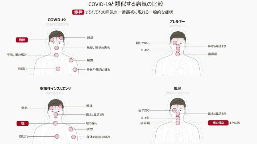 新型コロナ、インフルエンザ、風邪の違いとは? 「初期症状による見分け方」を解説