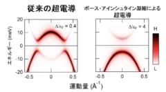 超電導がボース・アインシュタイン凝縮に由来している