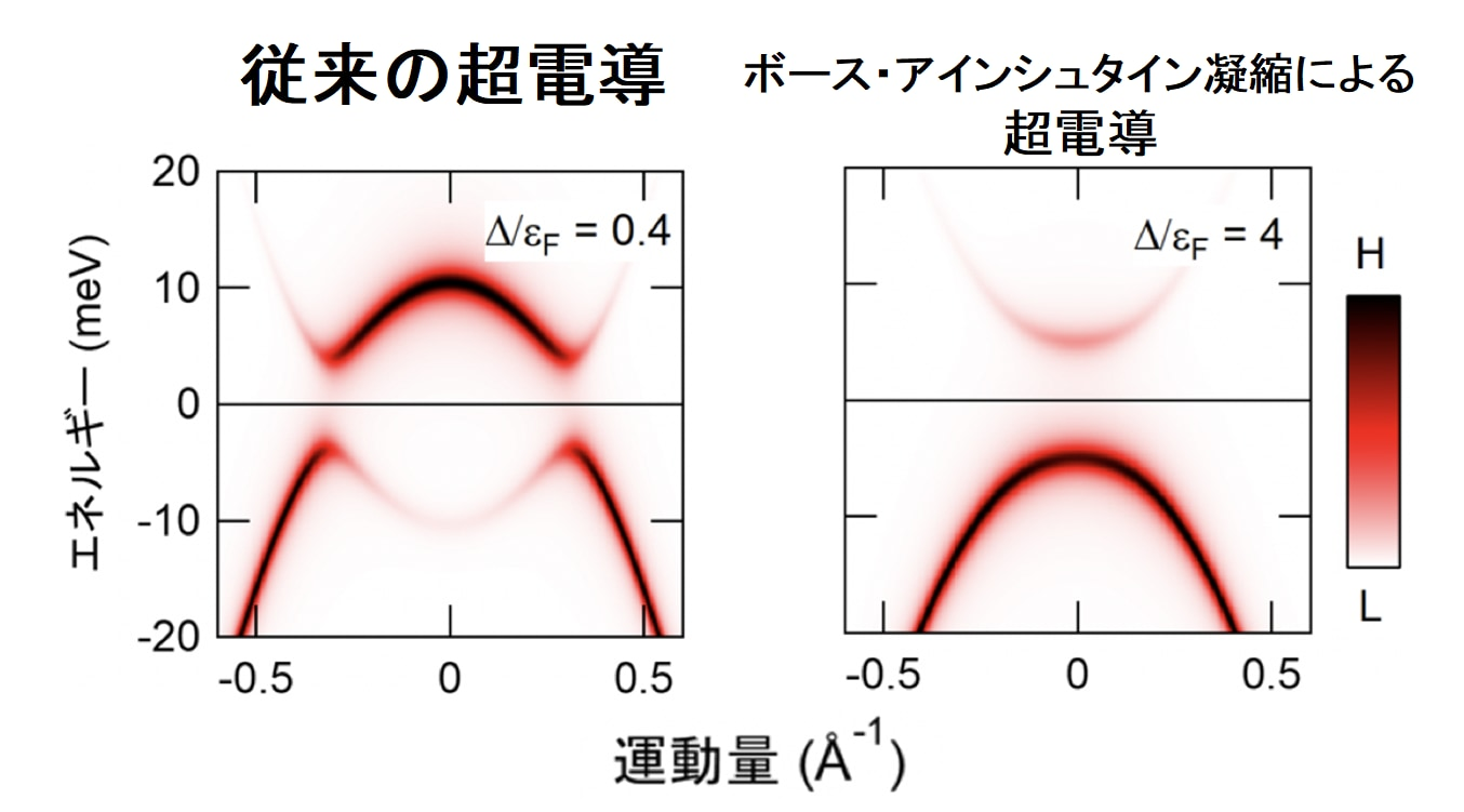 超電導がボース・アインシュタイン凝縮に由来している - ナゾロジー
