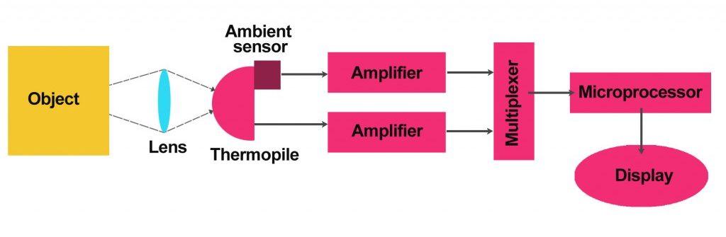 温度計ガンのプロセス