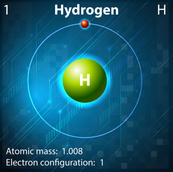 水素の原子モデル。
