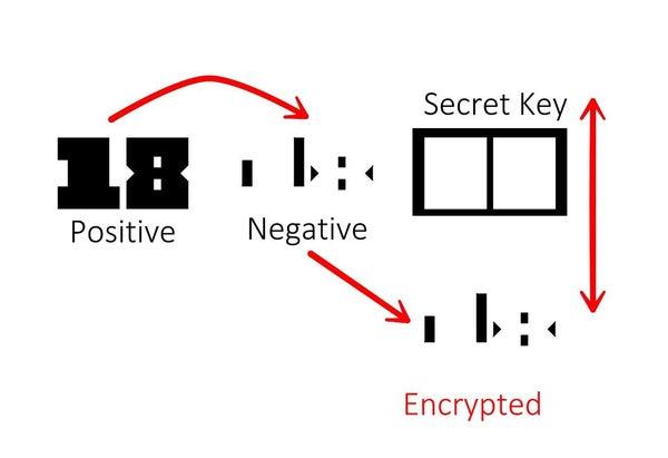 数字の背景部分を描く暗号
