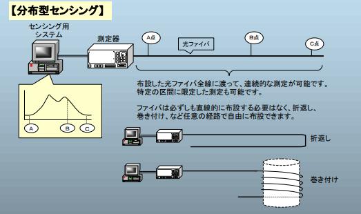 分布型光ファイバセンシング