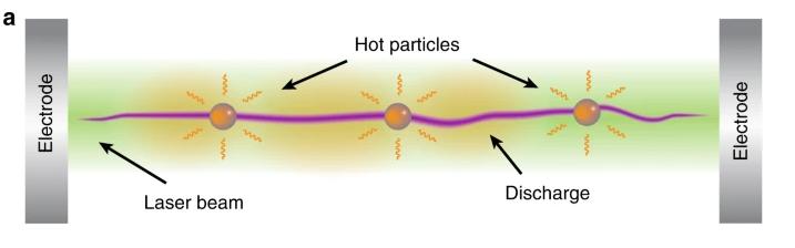 実験で示された概要。レーザーで捕獲した粒子を加熱することで、周囲の誘電率を高める。