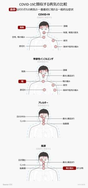 COVID-19と類似した病気の症状比較。
