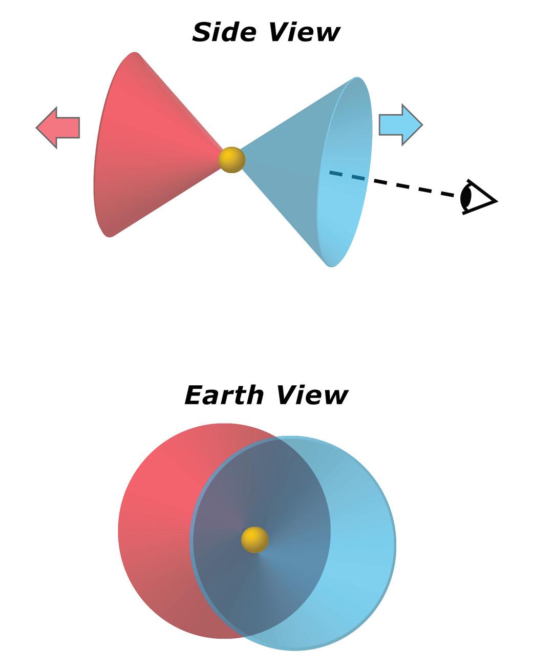 青い環状星雲の正体は、中心星から離れる円錐型の破片の雲であり、たまたま地球から見たとき円錐の重なり合う領域が環状に見えただけだった。