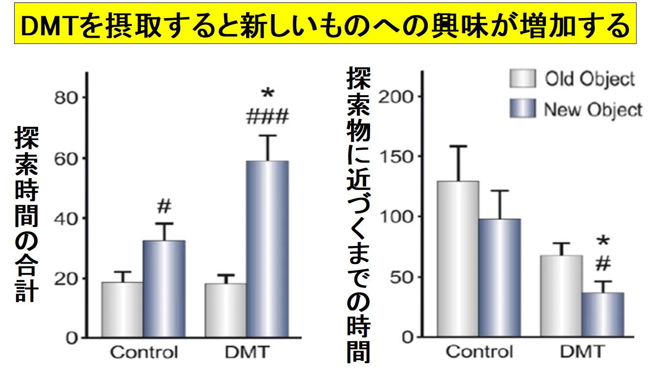 DMTを摂取した個体は好奇心も増す